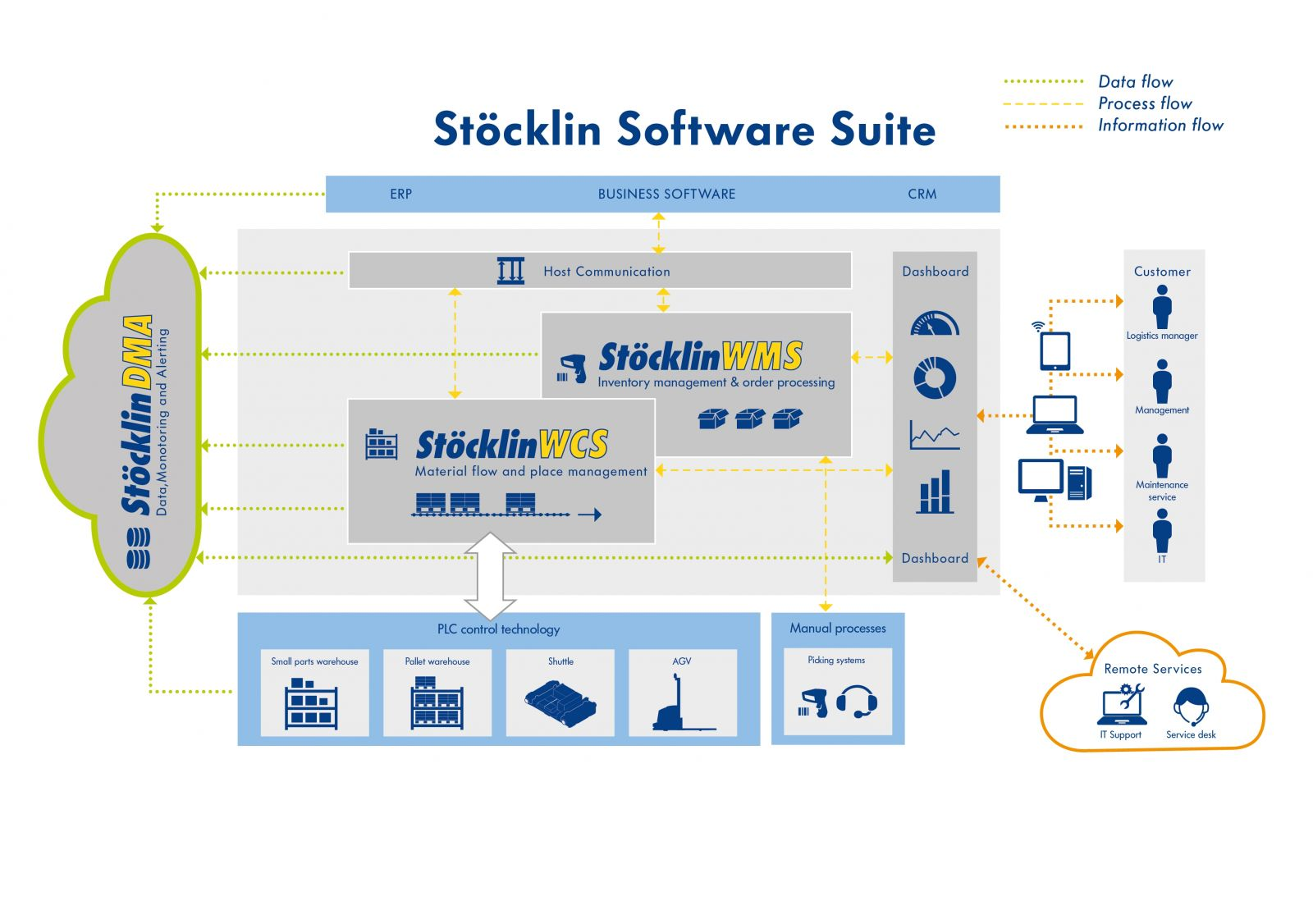 Warehouse Management: Logistics Software Solutions by