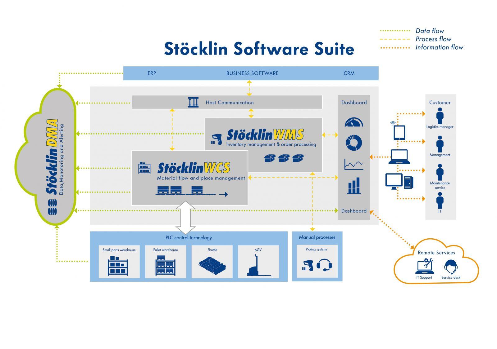 Warehouse Management: Logistics Software Solutions by Stöcklin