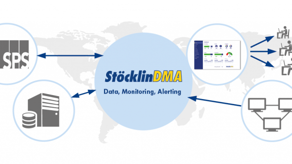 StöcklinDMA (Data, Monitoring and Alerting)